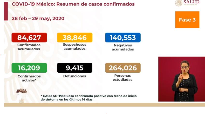 México registra 371 defunciones por COVID-19 en las últimas 24 horas.