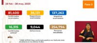 México supera los 80 mil casos confirmados de COVID-19.