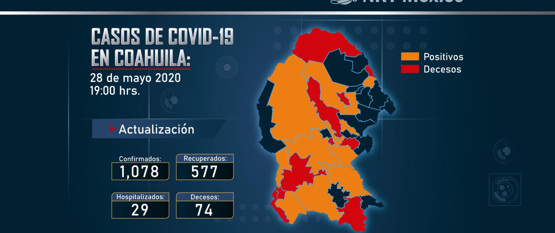Registran 7 nuevos casos de COVID-19 en Coahuila, incluida una defunción.
