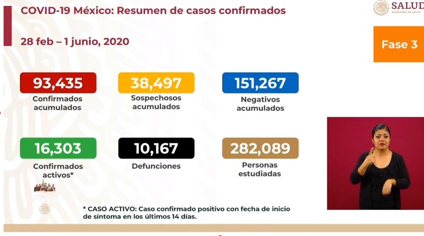 México registra 237 muertes por COVID-19 en las últimas 24 horas.