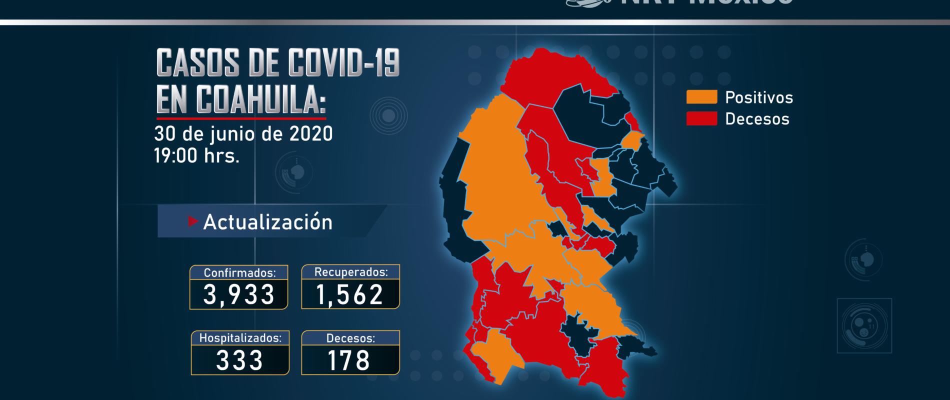Coahuila registró 138 nuevos casos de COVID-19 en las últimas 24 horas.