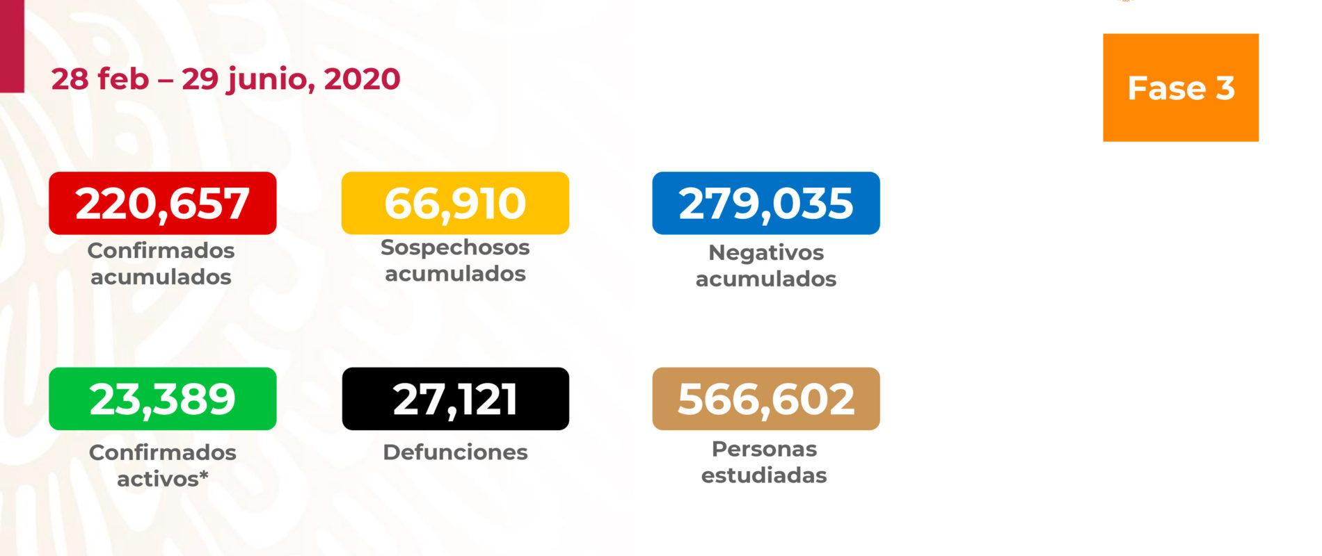 México llega a las 27 mil muertes por COVID-19.