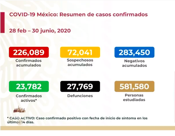 México registra más de 5 mil casos de COVID-19 en un día.