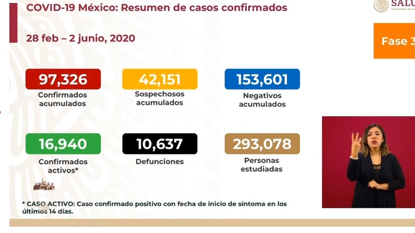 Van 10 mil 637 muertes por COVID-19 en México.