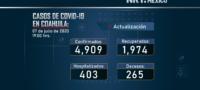 Van 4 mil 909 casos de COVID-19 en Coahuila.