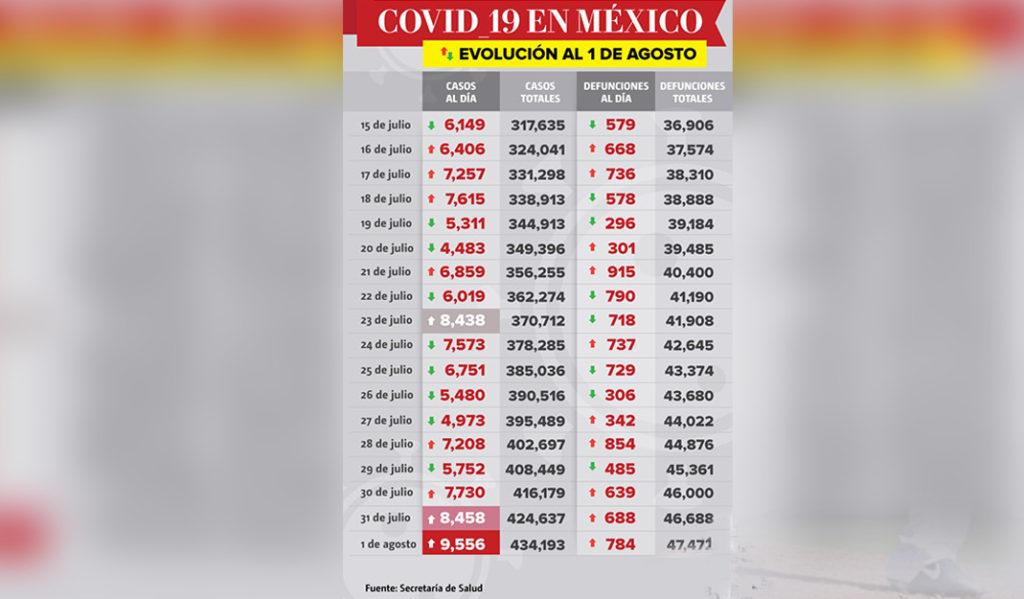 México rompe récord de nuevos casos de Covid-19; 9 556 en un sólo día