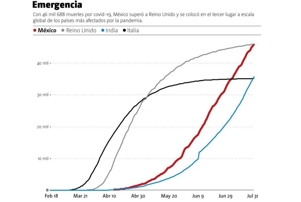 México, tercer lugar en fallecimiento por Covid-19 a nivel mundial