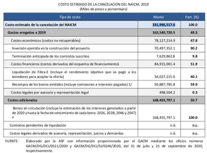 331 mmdp costó cancelar aeropuerto de Texcoco, dijo ASF; el triple de lo estimado por AMLO
