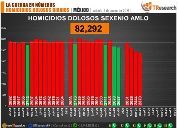 El mes con el mayor registro de homicidios dolosos fue marzo de 2020
