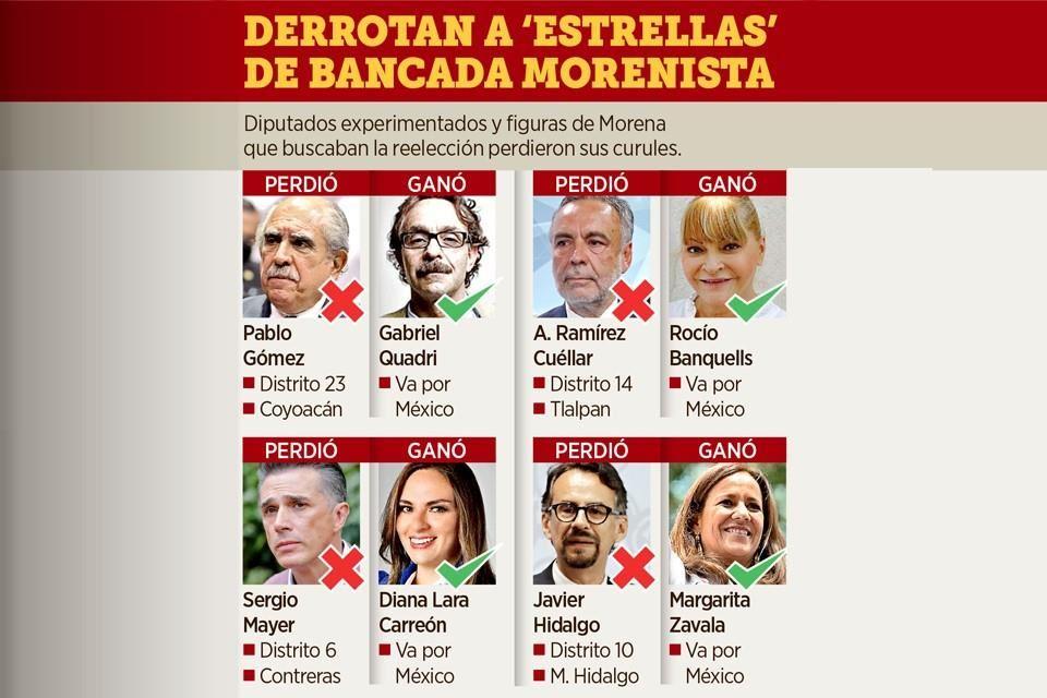 Morena pierde rotundamente en CDMX dentro de la Cámara de Diputados