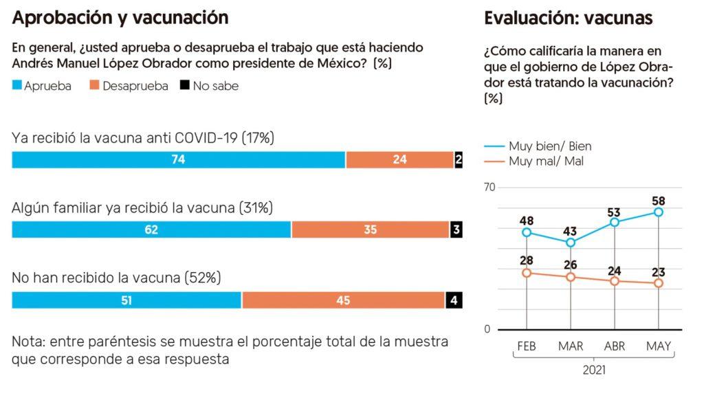 Aprobación de AMLO Vacunación contra COVID-19 ayuda en popularidad de AMLO