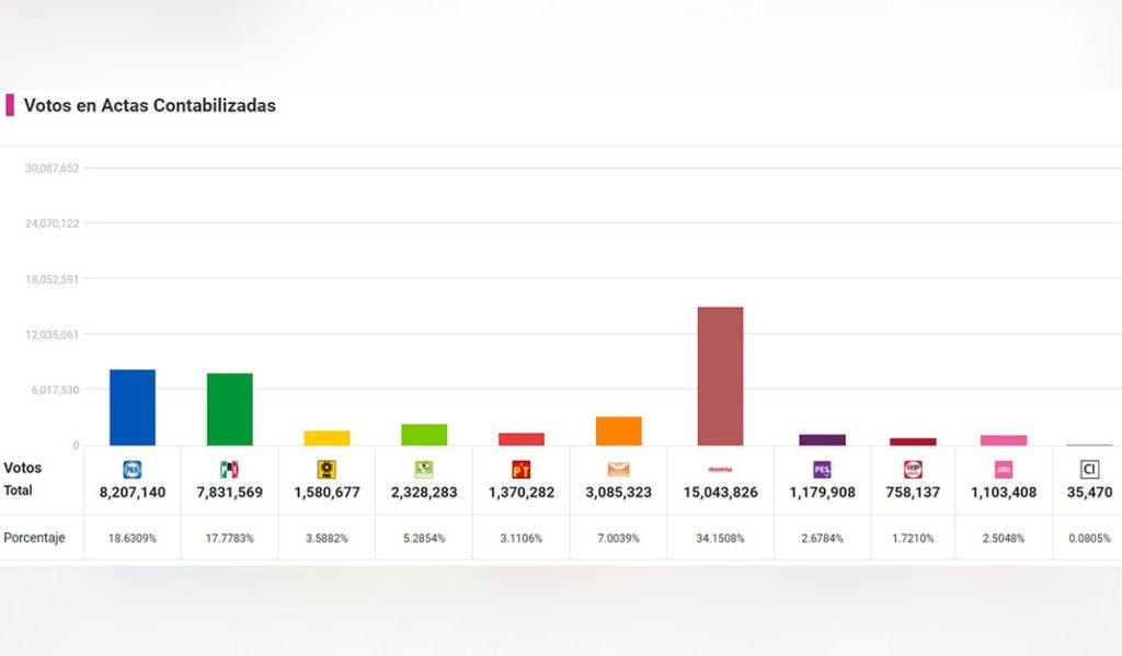 El INE dio las estimaciones del ejercicio estadístico de conteo rápido