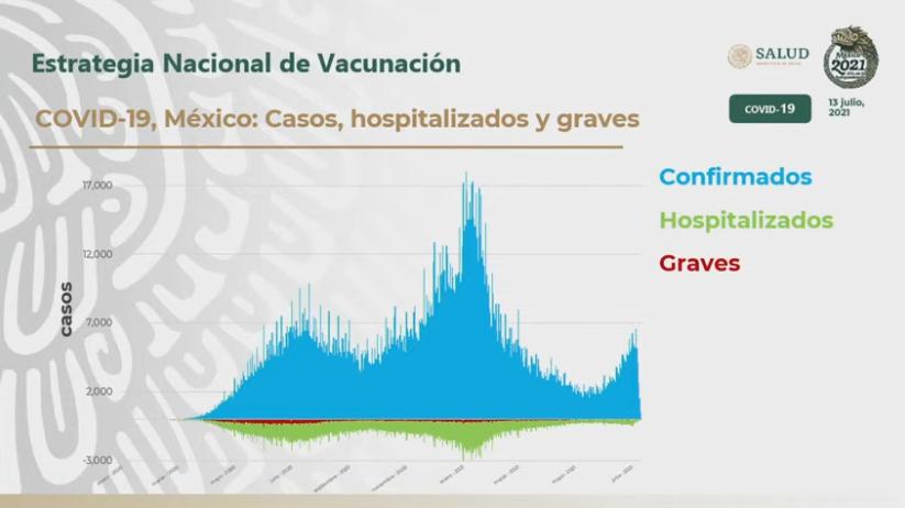 Aumentan de casos COVID-19 en México, pero no hospitalizaciones: López-Gatell