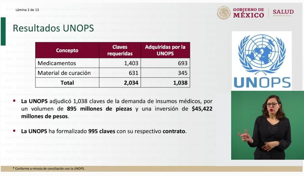 México compró 895 millones piezas de medicamentos y gastó 45 mil 422 mpd a través de la UNOPS: SS
