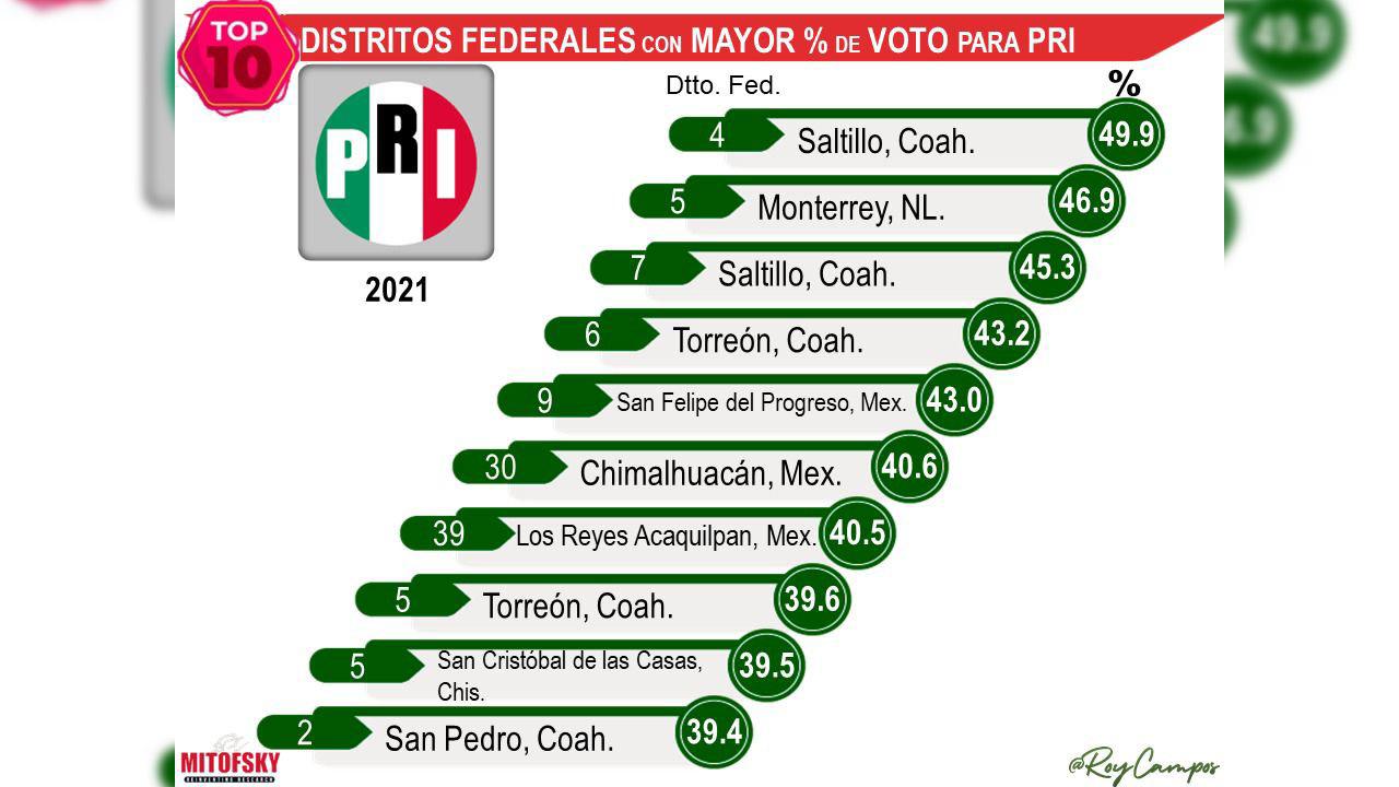 Coahuila tiene los distritos más priistas del país