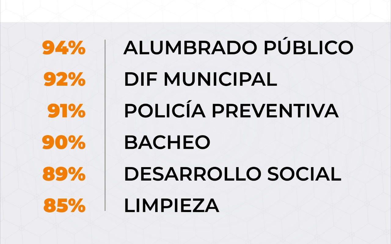 Laboran con efectividad diferentes departamentos del Ayuntamiento de Monclova