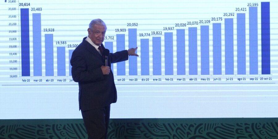 AMLO tranquilo tras el aumento de inflación a 6.12%; 'Hacienda sostiene que es transitorio', asegura